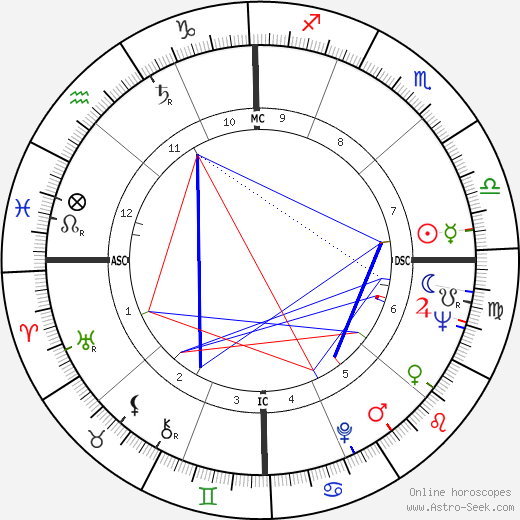 Ernie Shelton birth chart, Ernie Shelton astro natal horoscope, astrology