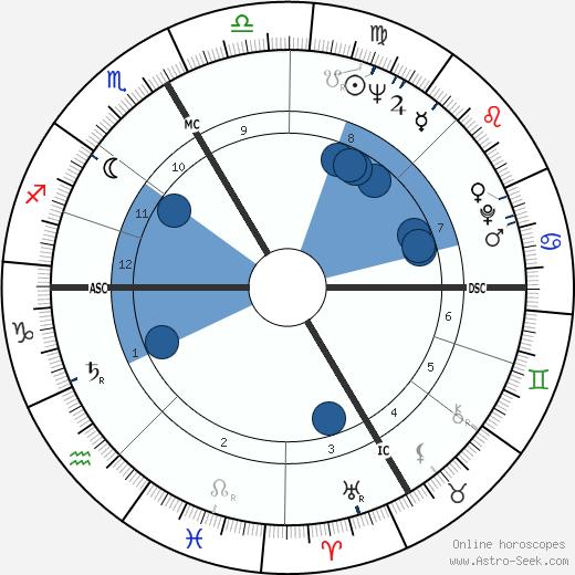 Frank Stronach wikipedia, horoscope, astrology, instagram