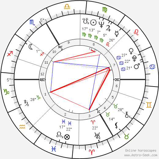 Frank Stronach birth chart, biography, wikipedia 2018, 2019