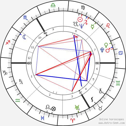 Frank Stronach astro natal birth chart, Frank Stronach horoscope, astrology