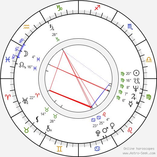 Gene Dynarski birth chart, biography, wikipedia 2020, 2021