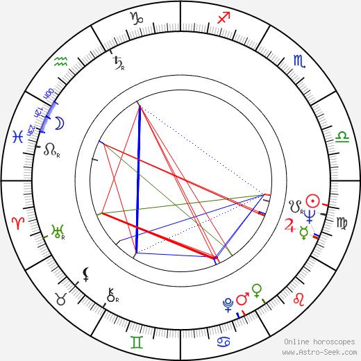 Gene Dynarski birth chart, Gene Dynarski astro natal horoscope, astrology