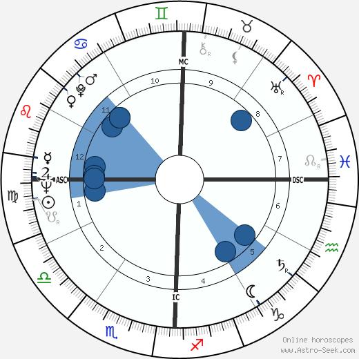 Gene O'Quin wikipedia, horoscope, astrology, instagram