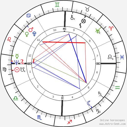 Gene O'Quin день рождения гороскоп, Gene O'Quin Натальная карта онлайн