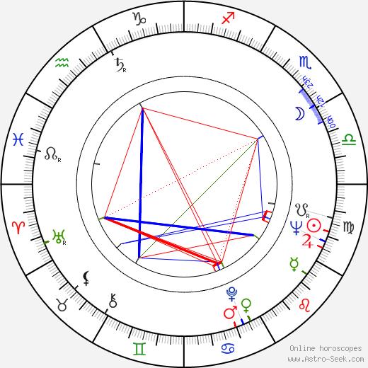 Hannu Tarmio astro natal birth chart, Hannu Tarmio horoscope, astrology