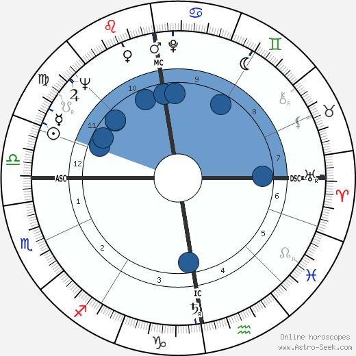 Ingemar Johansson wikipedia, horoscope, astrology, instagram
