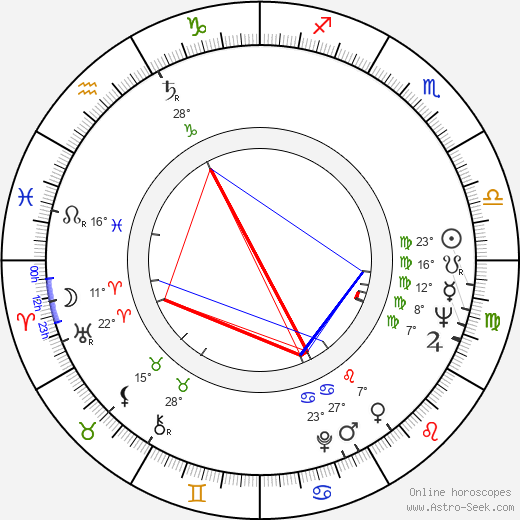 Ivan Klička birth chart, biography, wikipedia 2019, 2020