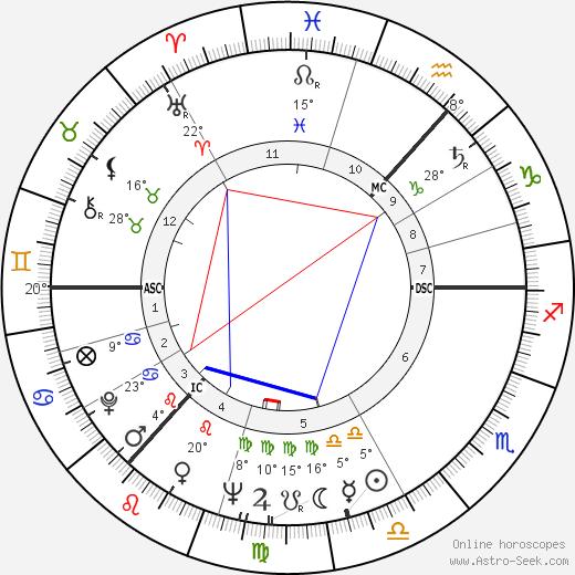 Jeremy Isaacs birth chart, biography, wikipedia 2020, 2021