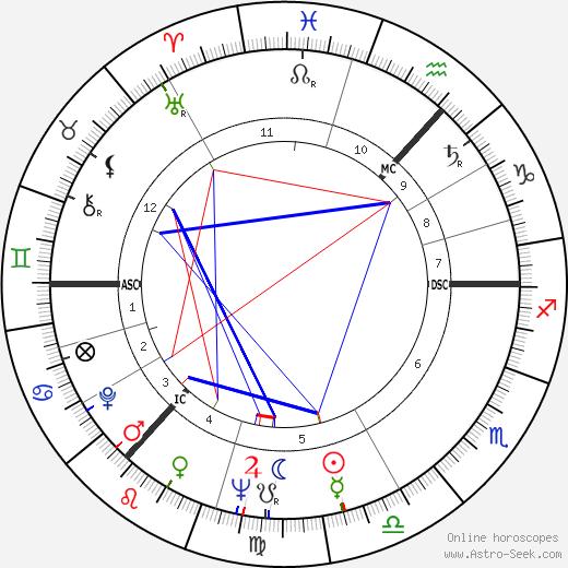 Jeremy Isaacs birth chart, Jeremy Isaacs astro natal horoscope, astrology