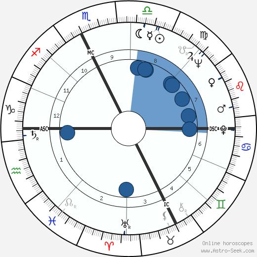 Johnny Podres wikipedia, horoscope, astrology, instagram