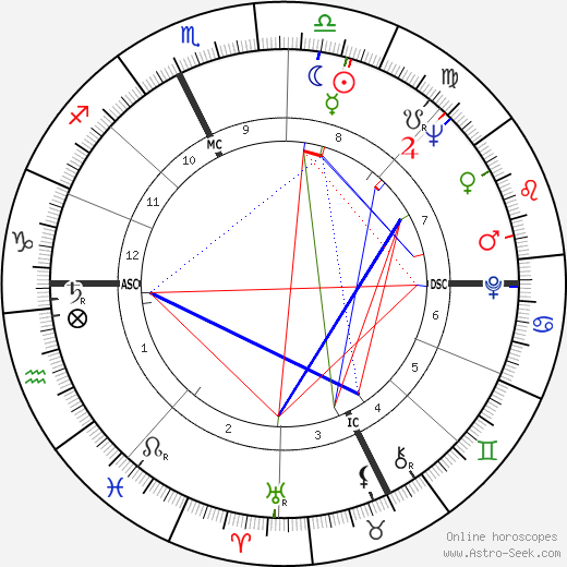 Johnny Podres tema natale, oroscopo, Johnny Podres oroscopi gratuiti, astrologia