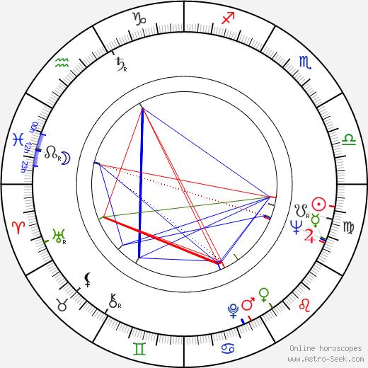 Joyce Taylor birth chart, Joyce Taylor astro natal horoscope, astrology