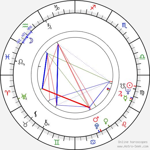 Kim Hamilton astro natal birth chart, Kim Hamilton horoscope, astrology