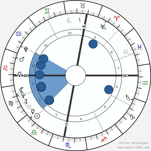 Leonard Braman wikipedia, horoscope, astrology, instagram
