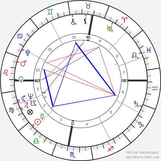Leonard Braman tema natale, oroscopo, Leonard Braman oroscopi gratuiti, astrologia