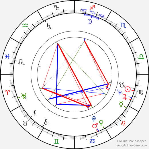 Malcolm Bradbury birth chart, Malcolm Bradbury astro natal horoscope, astrology