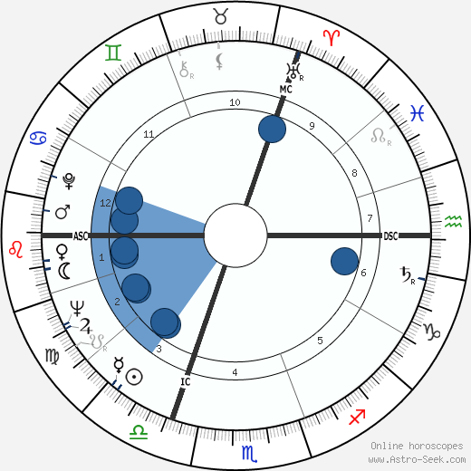 Michael Colvin horoscope, astrology, sign, zodiac, date of birth, instagram