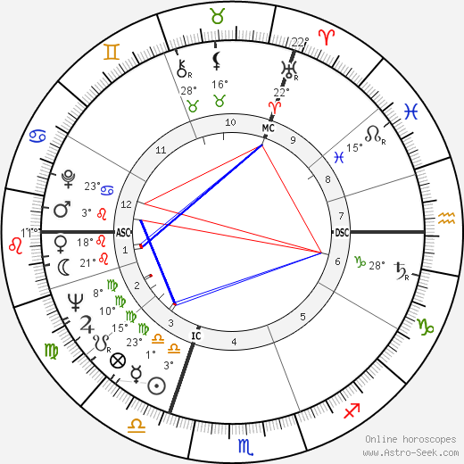 Michael Colvin birth chart, biography, wikipedia 2019, 2020