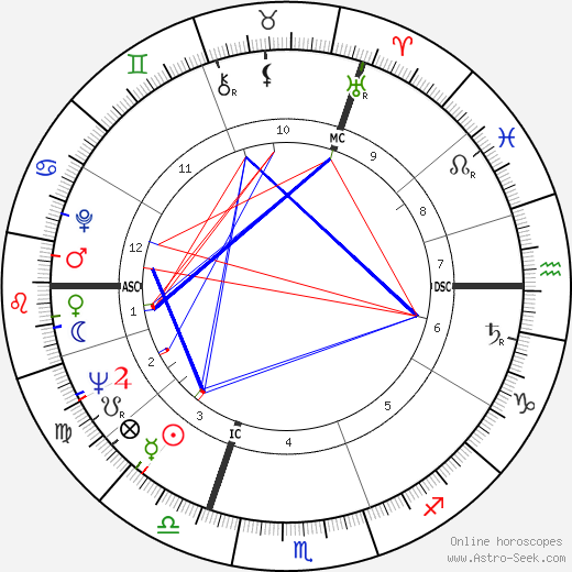 Michael Colvin astro natal birth chart, Michael Colvin horoscope, astrology