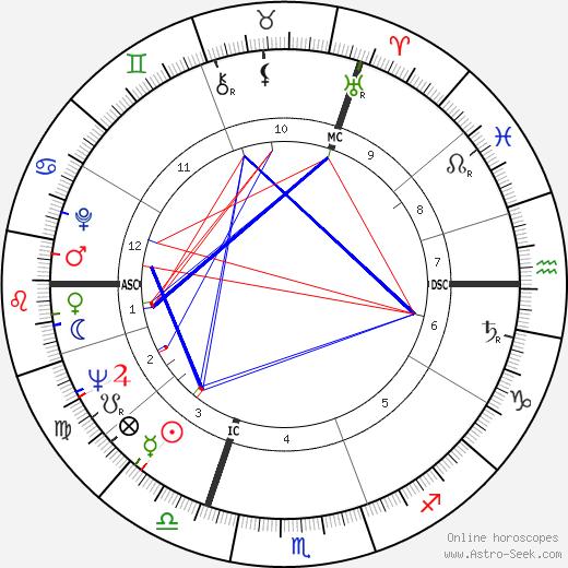 Michael Colvin день рождения гороскоп, Michael Colvin Натальная карта онлайн