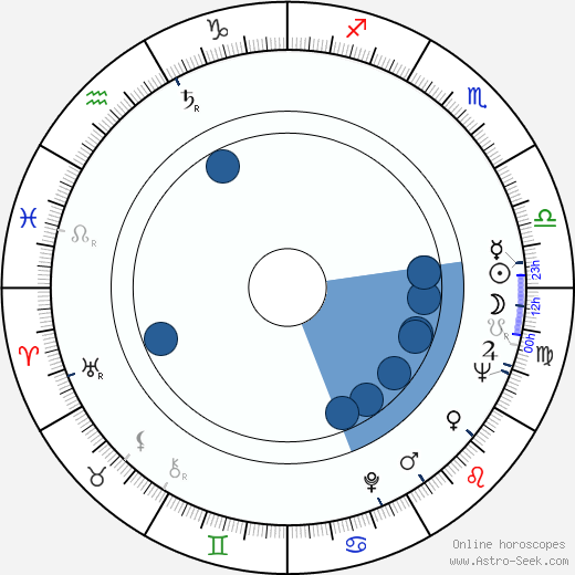 Michal Pawlicki wikipedia, horoscope, astrology, instagram