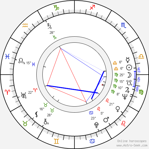 Michal Pawlicki birth chart, biography, wikipedia 2019, 2020