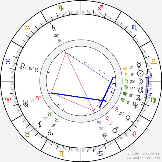 Michal Pawlicki birth chart, biography, wikipedia 2020, 2021