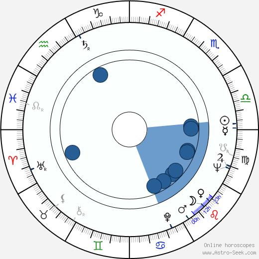 Mikhail Volkov wikipedia, horoscope, astrology, instagram