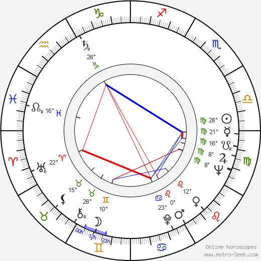 Milan Klikar birth chart, biography, wikipedia 2020, 2021