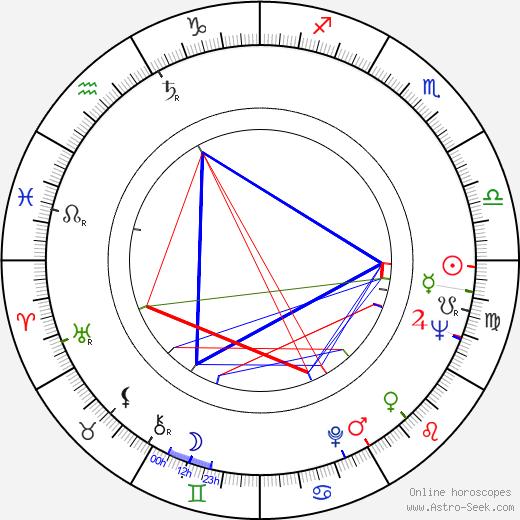 Milan Klikar birth chart, Milan Klikar astro natal horoscope, astrology