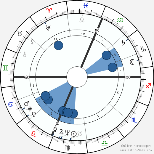 Patsy Cline wikipedia, horoscope, astrology, instagram