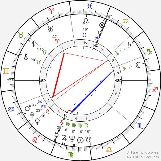 Patsy Cline birth chart, biography, wikipedia 2020, 2021