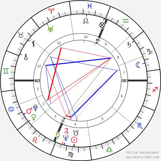 Patsy Cline birth chart, Patsy Cline astro natal horoscope, astrology