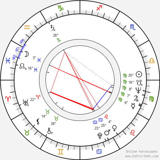Radoslav Brzobohatý birth chart, biography, wikipedia 2019, 2020