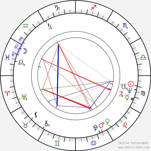 Radoslav Brzobohatý astro natal birth chart, Radoslav Brzobohatý horoscope, astrology