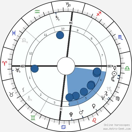 Robert Benton wikipedia, horoscope, astrology, instagram