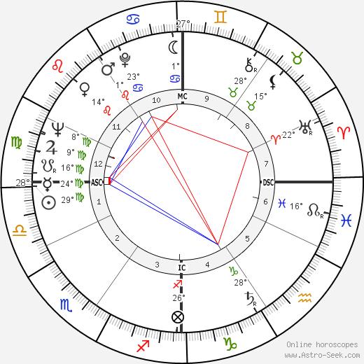 Sergio Brighenti birth chart, biography, wikipedia 2019, 2020