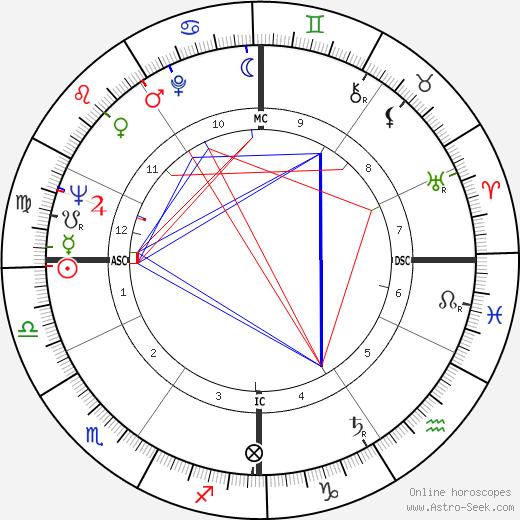 Sergio Brighenti astro natal birth chart, Sergio Brighenti horoscope, astrology