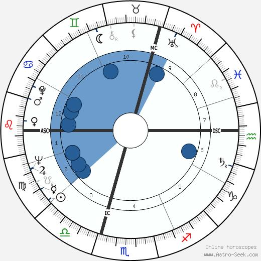 Shirley Conran wikipedia, horoscope, astrology, instagram