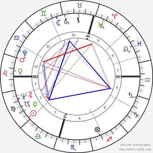 Shirley Conran tema natale, oroscopo, Shirley Conran oroscopi gratuiti, astrologia