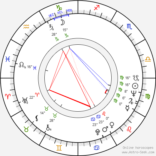 Sylvia Miles birth chart, biography, wikipedia 2018, 2019