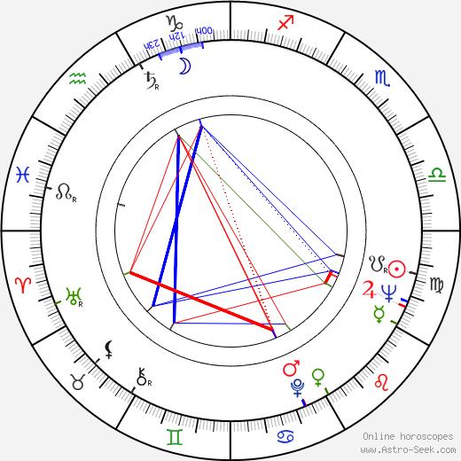 Sylvia Miles astro natal birth chart, Sylvia Miles horoscope, astrology