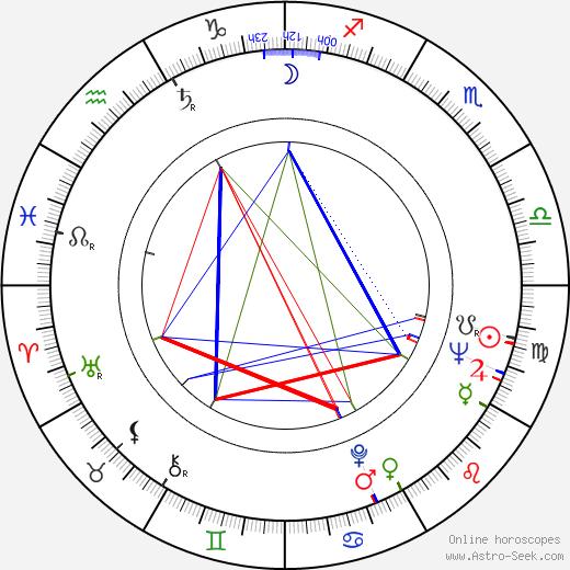 Teruo Matsuyama birth chart, Teruo Matsuyama astro natal horoscope, astrology