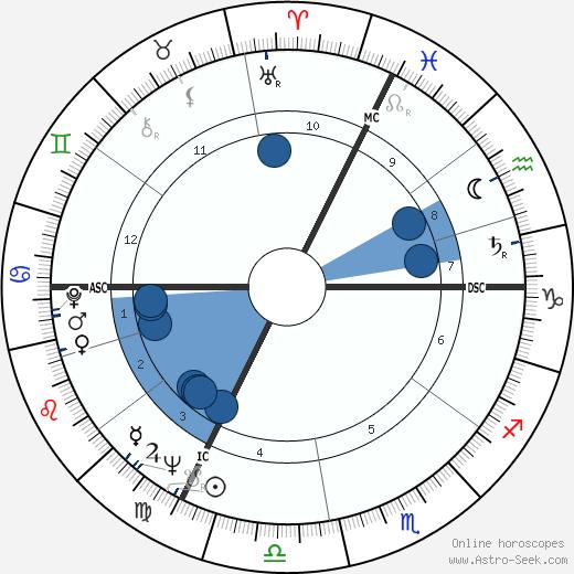 Werner Durrson wikipedia, horoscope, astrology, instagram
