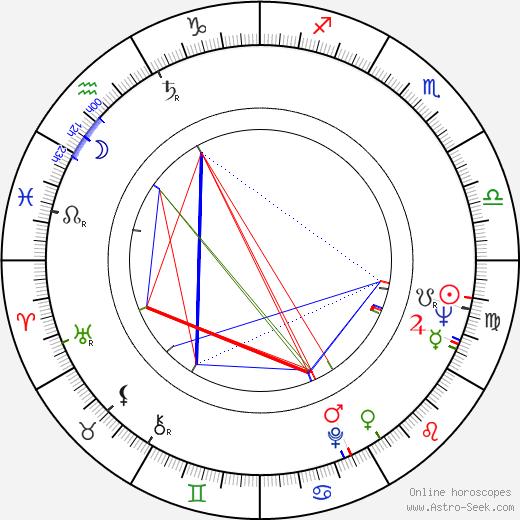 Wes Bishop birth chart, Wes Bishop astro natal horoscope, astrology