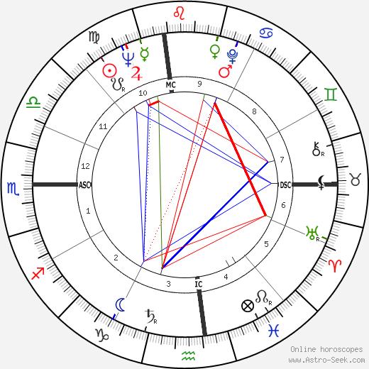 William Dooley tema natale, oroscopo, William Dooley oroscopi gratuiti, astrologia