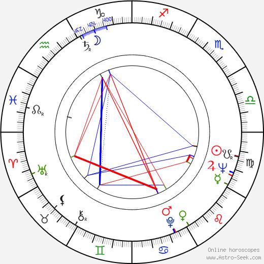 Yasuo Yamada birth chart, Yasuo Yamada astro natal horoscope, astrology