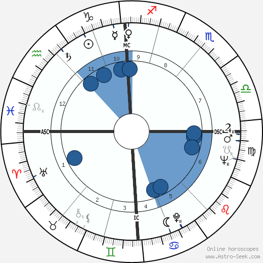 Adele Bloemendaal horoscope, astrology, sign, zodiac, date of birth, instagram