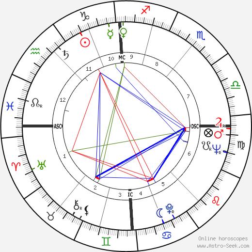 Adele Bloemendaal astro natal birth chart, Adele Bloemendaal horoscope, astrology