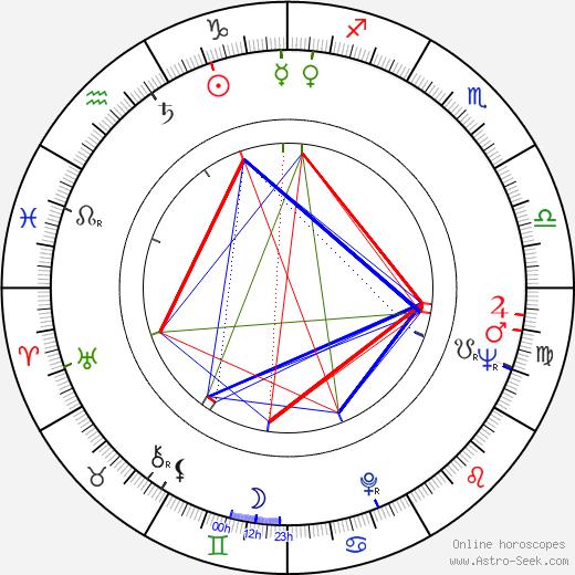 Ann Firbank birth chart, Ann Firbank astro natal horoscope, astrology
